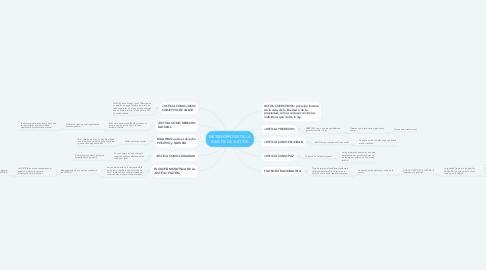 Mind Map: METAMORFOSIS DE LA IDEA DE LA JUSTICIA