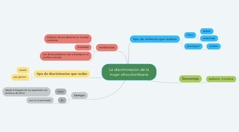 Mind Map: La discriminacion de la mujer afrocolombiana