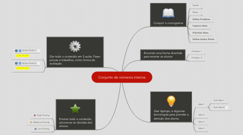 Mind Map: Conjunto de números inteiros