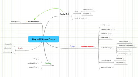 Mind Map: Beyond Fittness Forum