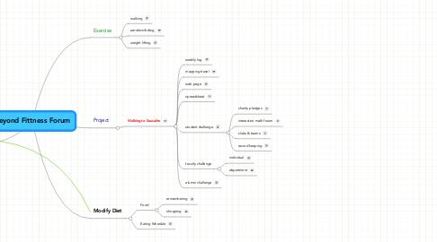 Mind Map: Beyond Fittness Forum