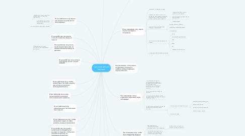 Mind Map: Use cases alli task assistant
