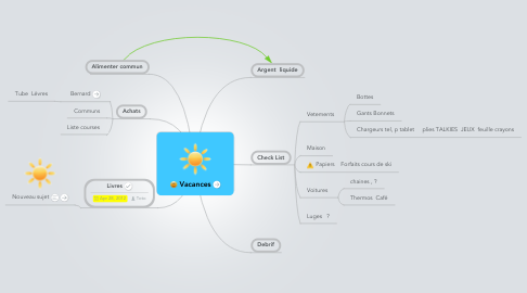 Mind Map: Vacances