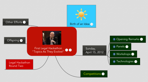 "Mind Map: First Legal Hackathon ""Topics As They Evolve!"""