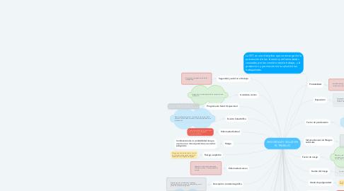 Mind Map: SEGURIDAD Y SALUD EN EL TRABAJO