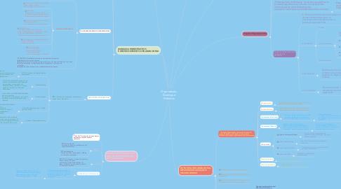 Mind Map: Organização, Sistemas e Métodos