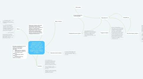 Mind Map: Контроль в сфере информатизации, как функция управления: понятие, объект, предмет, субъект контроля, инструменты контроля. Виды контроля. Этапы контроля