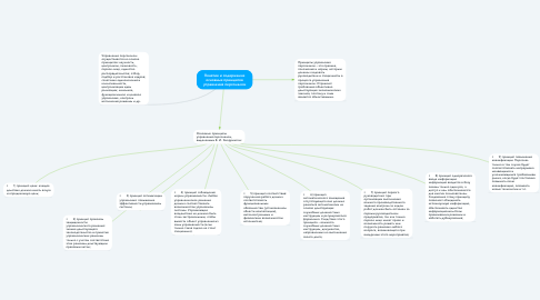 Mind Map: Понятие и содержание основных принципов управления персоналом