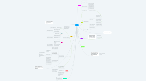 Mind Map: Genetics