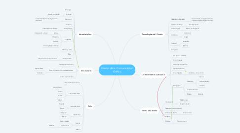Mind Map: Diseño de la Comunicación Gráfica