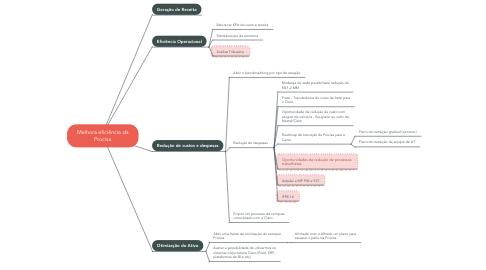 Mind Map: Melhora eficiência da Procisa