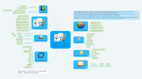 """Mind Map: DIAGNÓSTICO EMPRESARIAL """"Unidad 1 - Generalidades Unidad 2 - Procesos"""""""