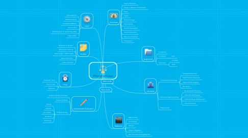 Mind Map: Effective Instruction