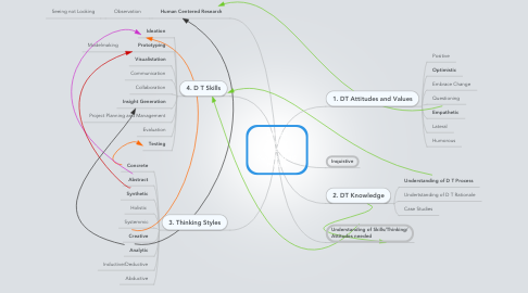 Mind Map: Design Thinker Graduate (Capabilities) Profile