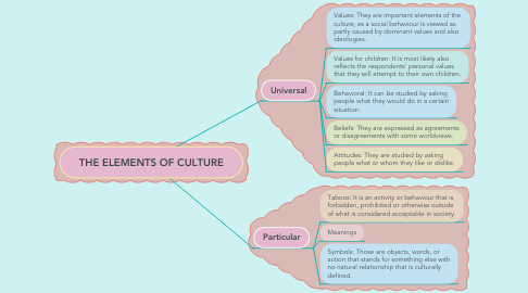 Mind Map: THE ELEMENTS OF CULTURE
