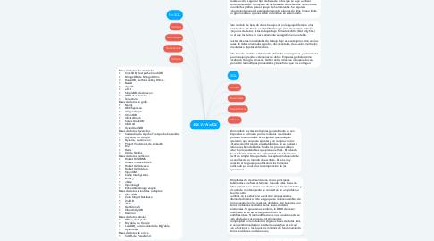 Mind Map: SQL VS NoSQL