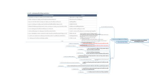 Mind Map: การวิเคราะห์ความสัมพันธ์ระหว่างประเด็นย่อยๆ  เกี่ยวกับปัญหาและคำอธิบาย