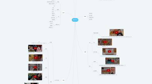 Mind Map: 힐링타임