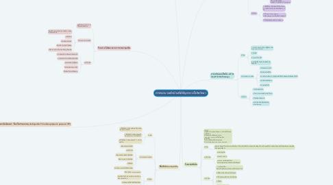 Mind Map: การพยาบาลเด็กป่วยที่มีปัญหาทางโลหิตวิทยา