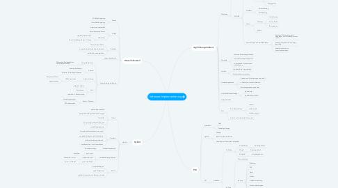 Mind Map: Software-Implementierung
