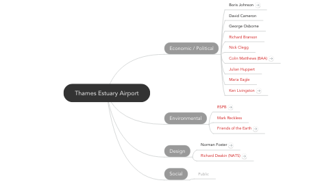 Mind Map: Thames Estuary Airport