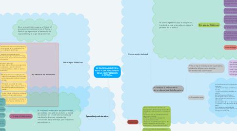 Mind Map: ESTRATEGIA DIDÁCTICA PARA EL MEJORAMIENTO DE LA COMPRENSIÓN LECTORA.