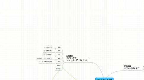Mind Map: 3Dスタジアムを会場