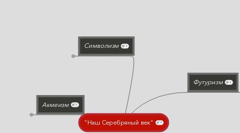 """Mind Map: """"Наш Серебряный век"""""""