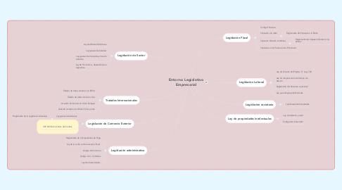Mind Map: Entorno Legislativo Empresarial