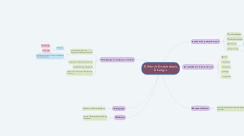 Mind Map: El Arte de Enseñar desde la Lengua