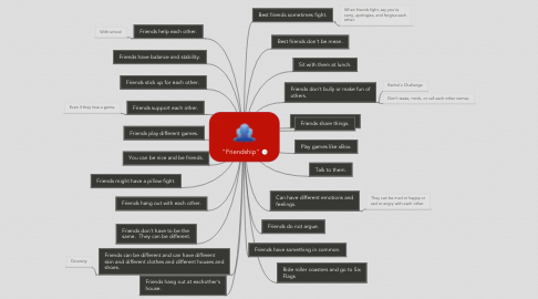 "Mind Map: ""Friendship"""