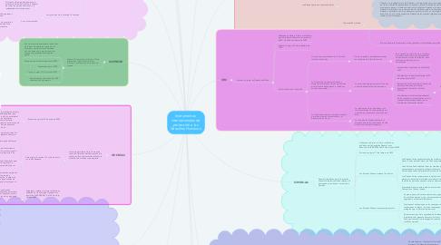 Mind Map: Instrumentos  internacionales de  protección a los  Derechos Humanos.