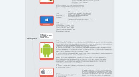 Mind Map: Software sistemas operativos