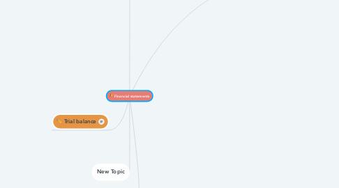Mind Map: Financial statements