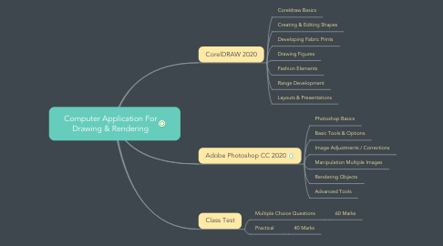 Mind Map: Computer Application For Drawing & Rendering