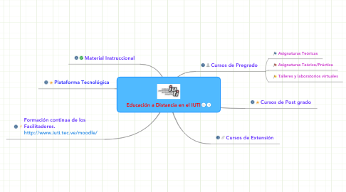 Mind Map: Educación a Distancia en el IUTI