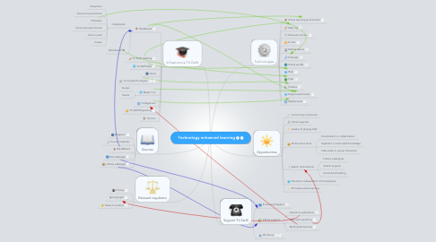 Mind Map: Technology enhanced learning