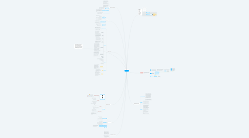 Mind Map: WELLBEINGS