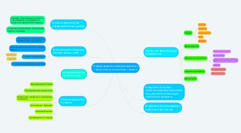 Mind Map: Информационно-коммуникационные технологии в гостиничном сервисе