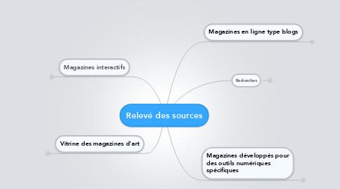 Mind Map: Relevé des sources