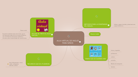 Mind Map: AULA VIRTUAL DE INGLES