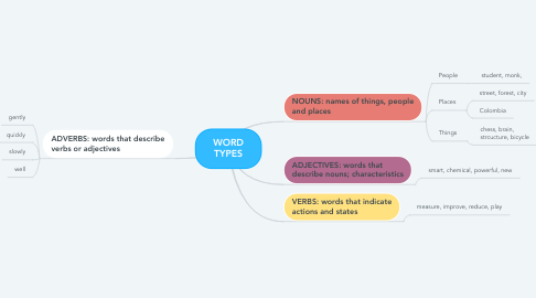 Mind Map: WORD TYPES