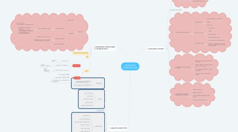 Mind Map: MARKETING INTERNATIONAL