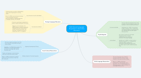 Mind Map: (SLA) Second Language Acquisition in Secondary Education