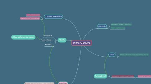 Mind Map: O PACTO SOCIAL