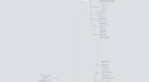 Mind Map: Modern eszközök angolórán