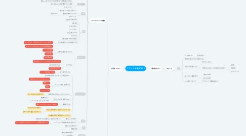 Mind Map: オフィス&働き方PJ