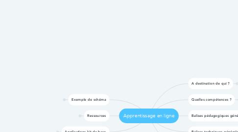 Mind Map: Apprentissage en ligne