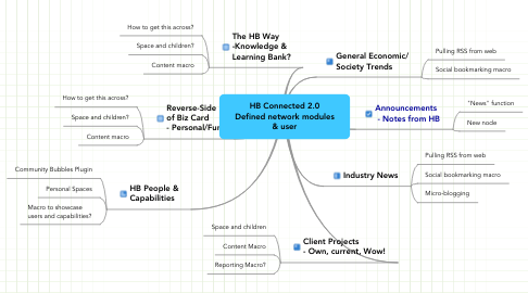 Mind Map: HB Connected 2.0 Defined network modules & user