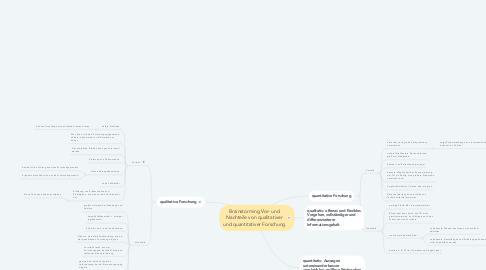 Mind Map: Brainstorming Vor- und Nachteile von qualitativer und quantitativer Forschung